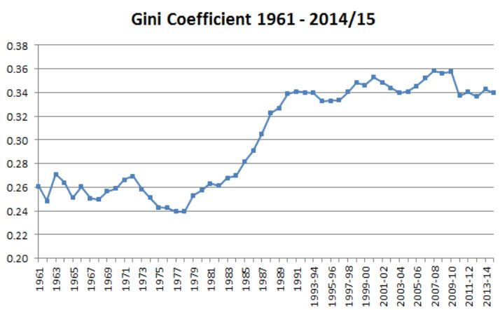 Gini Coefficient 1961 - 2015 graph for GM Poverty Action article