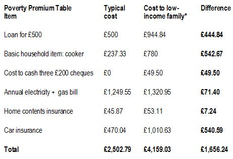 End Child Poverty's poverty premium table for GM Poverty Action article