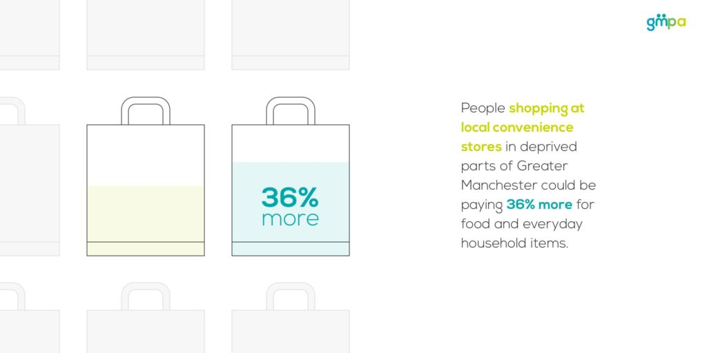Poverty Premium Infographic 6 for GM Poverty Action