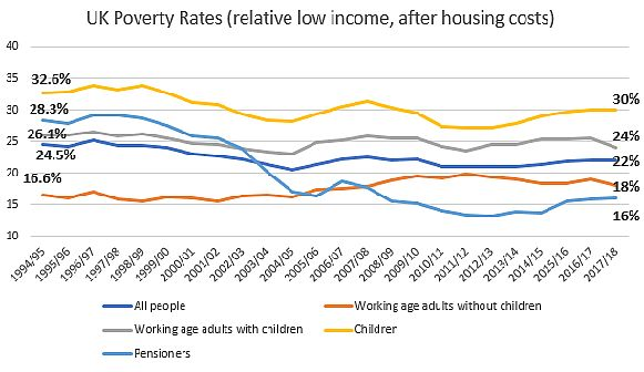UK Poverty Rates April 2019 for GM Poverty Action