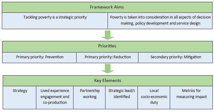 Framework Diagram for Covid 19 article June 10 for GM Poverty Action