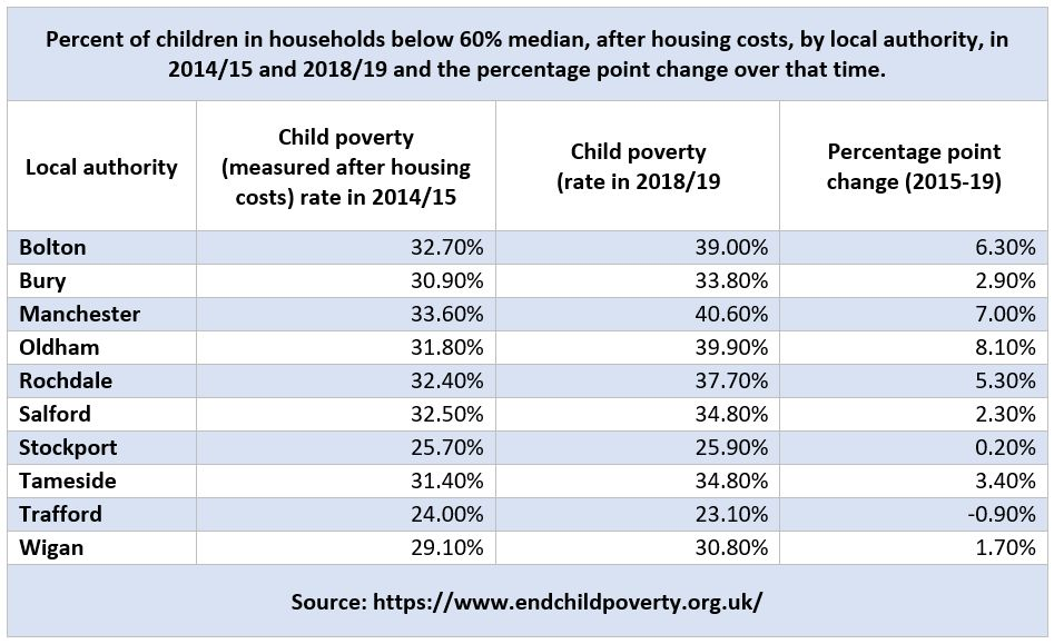 Children in low income households AHC