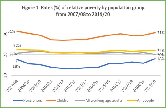 Figure 1 latest official poverty stats April 2021 for GM Poverty Action