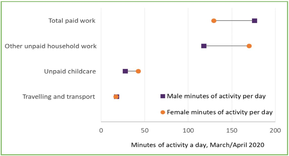 Gender parity (JRF) graph for GM poverty Action