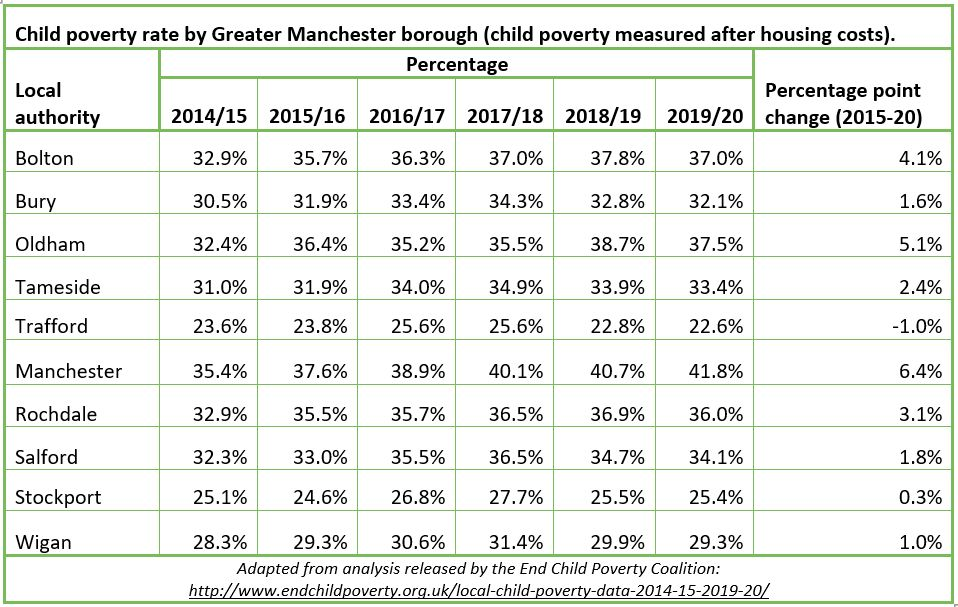 End Child Poverty 2021 table
