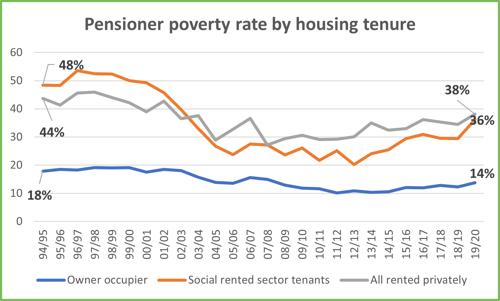 Chart 10 Pensioner Poverty rate by tenure for GM Poverty Action Poverty Monitor 2020