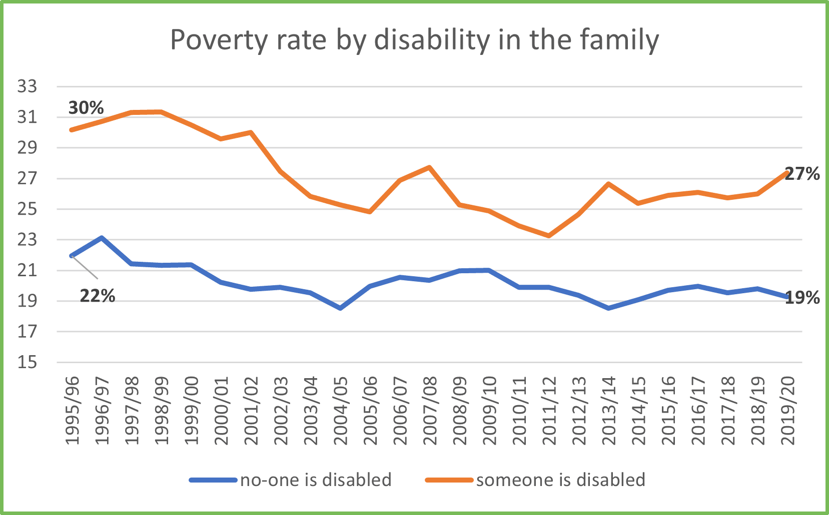 Chart 3 Poverty rate by disability in the family for GM Poverty Action Poverty Monitor 2020