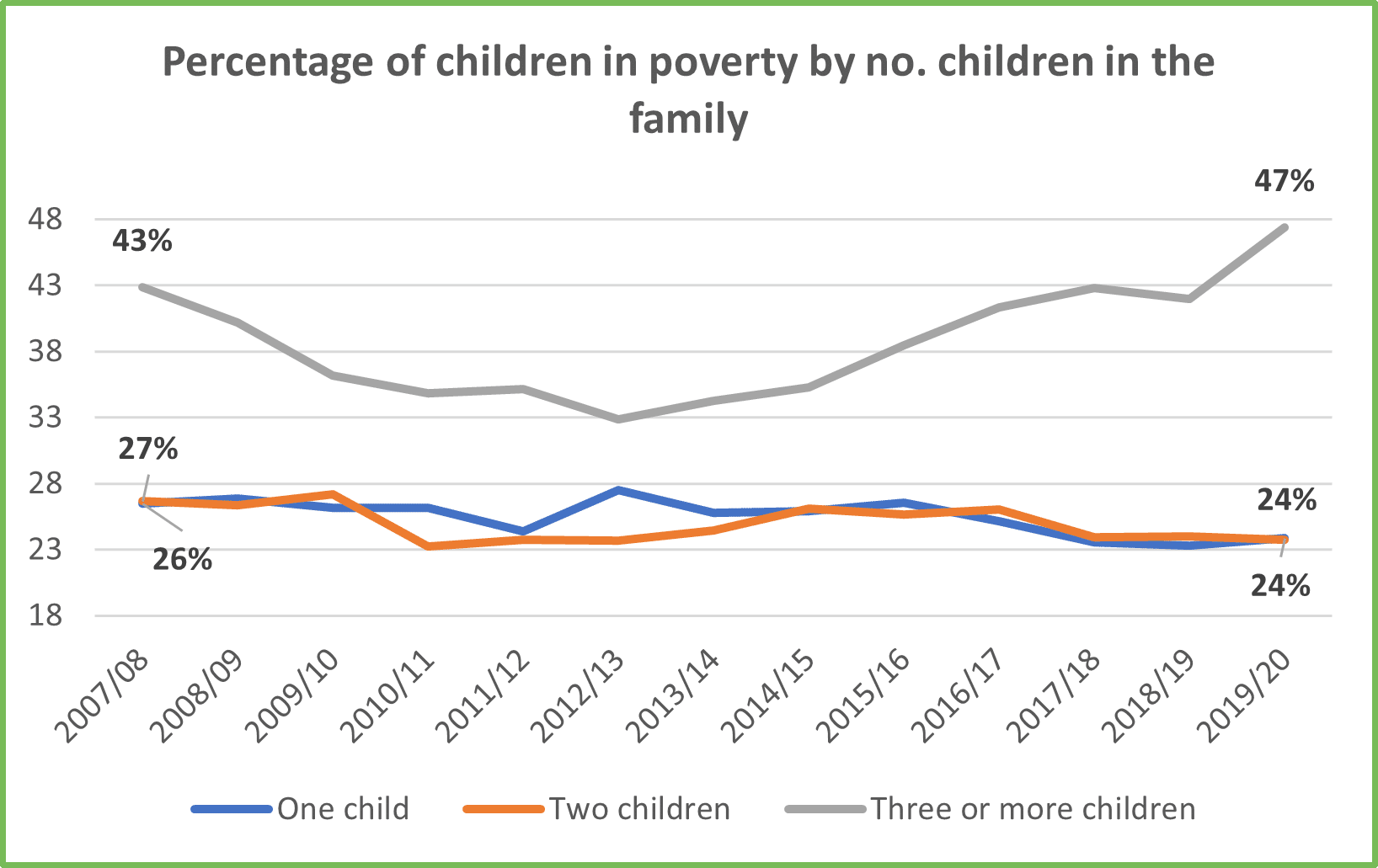 Chart 4 Poverty rate by number of children in the family for GM Poverty Action Poverty Monitor 2020