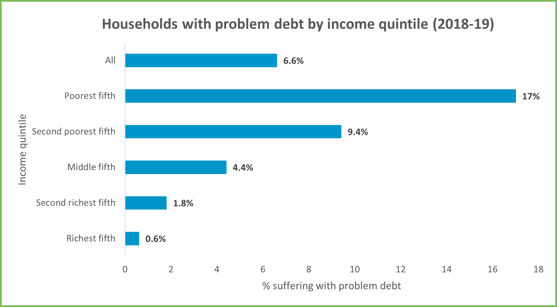 Chart 8 Problem debt by income quintile for GM Poverty Action Poverty Monitor 2020