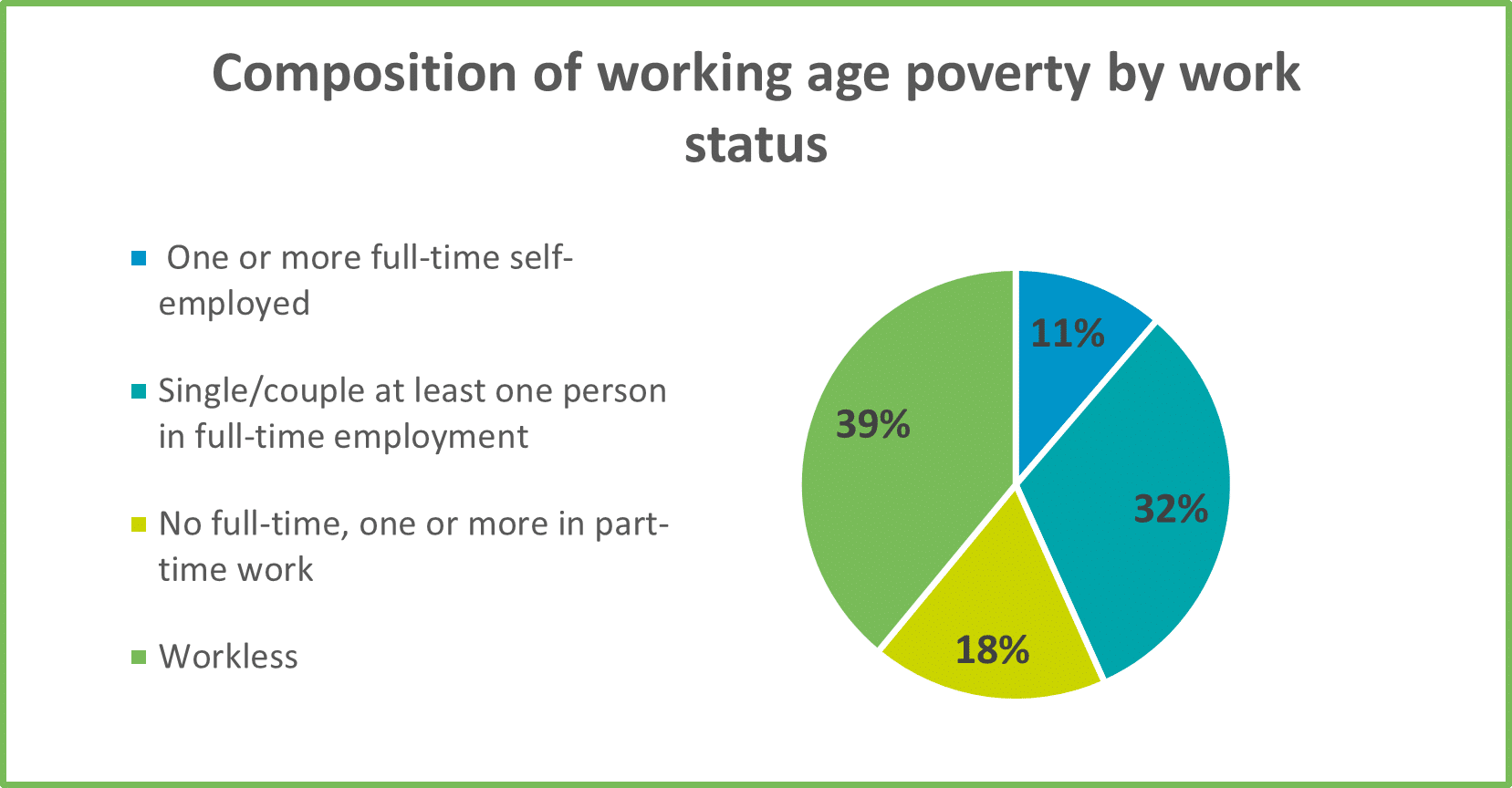Chart 9 Composition of working age poverty by work status for GM Poverty Action Poverty Monitor 2020
